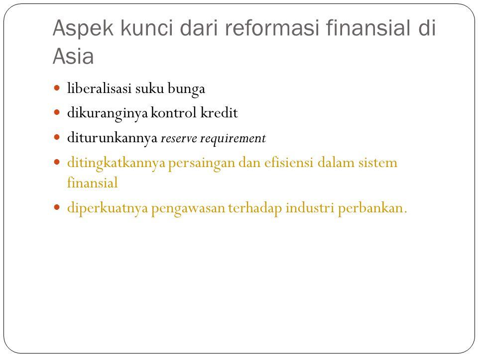 Aspek kunci dari reformasi finansial di Asia