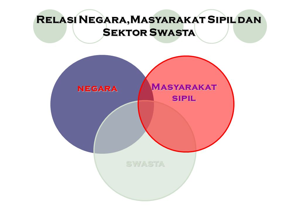 Relasi Negara,Masyarakat Sipil dan Sektor Swasta