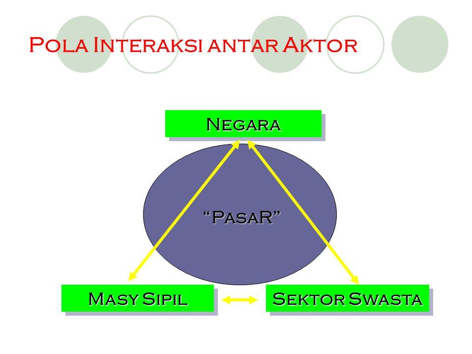 Pola Interaksi antar Aktor