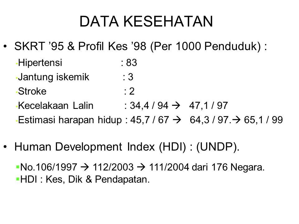 DATA KESEHATAN SKRT '95 & Profil Kes '98 (Per 1000 Penduduk) :
