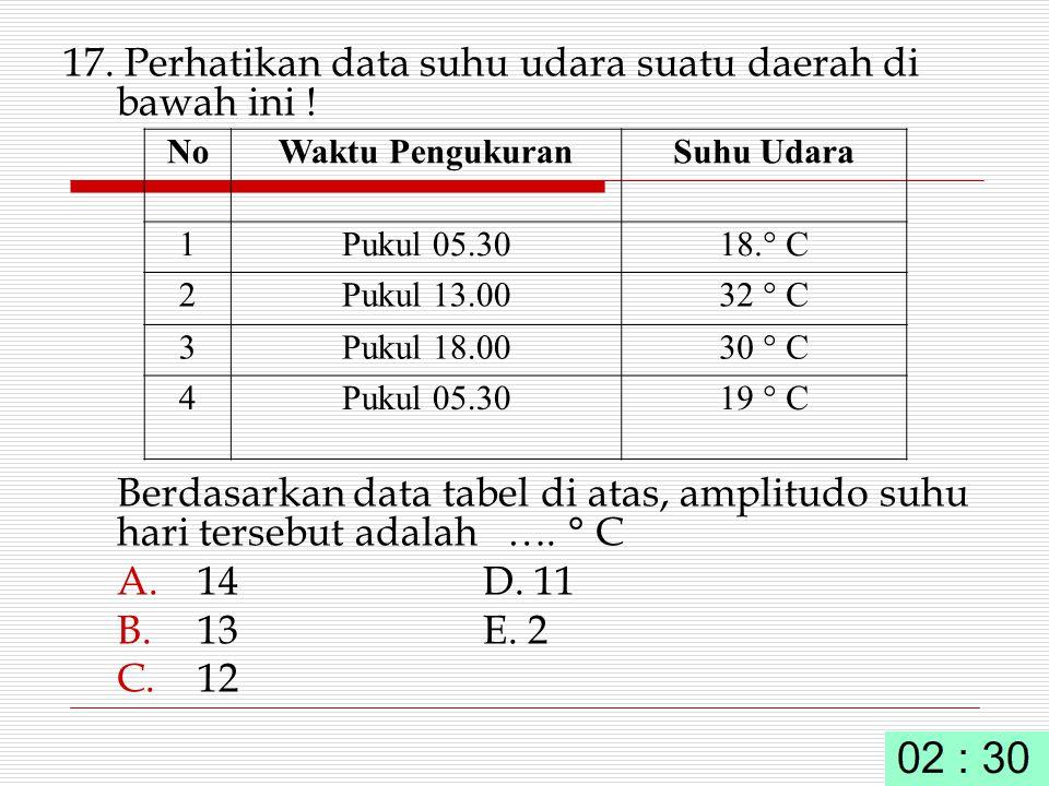 17. Perhatikan data suhu udara suatu daerah di bawah ini !