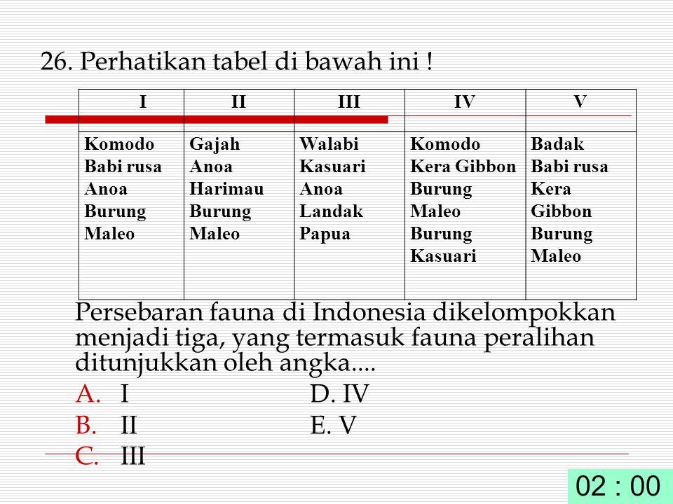 26. Perhatikan tabel di bawah ini !
