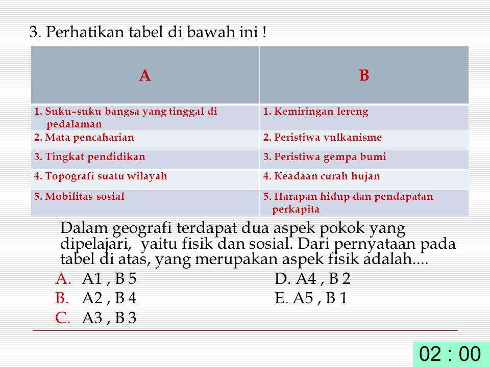 3. Perhatikan tabel di bawah ini !