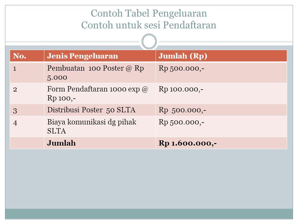 Contoh Tabel Pengeluaran Contoh untuk sesi Pendaftaran