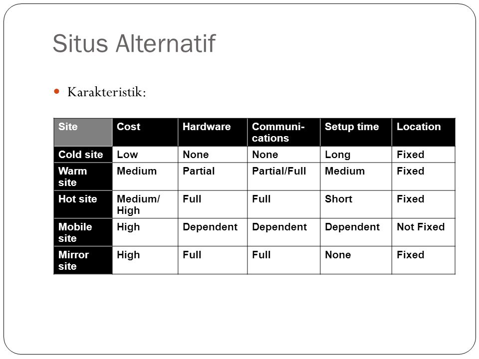 Situs Alternatif Karakteristik: Site Cost Hardware Communi-cations