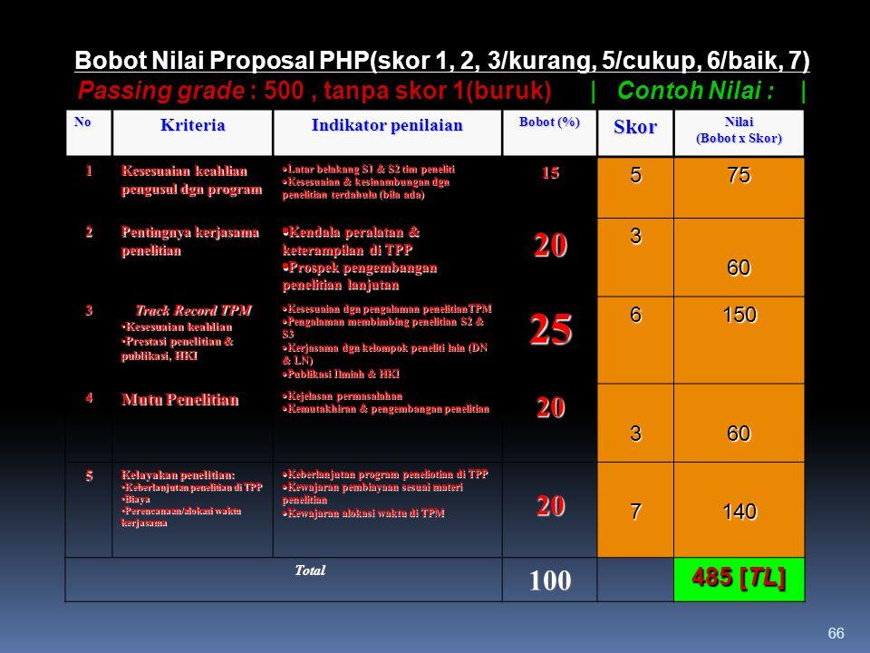 Bobot Nilai Proposal PHP(skor 1, 2, 3/kurang, 5/cukup, 6/baik, 7) Passing grade : 500 , tanpa skor 1(buruk) | Contoh Nilai : |