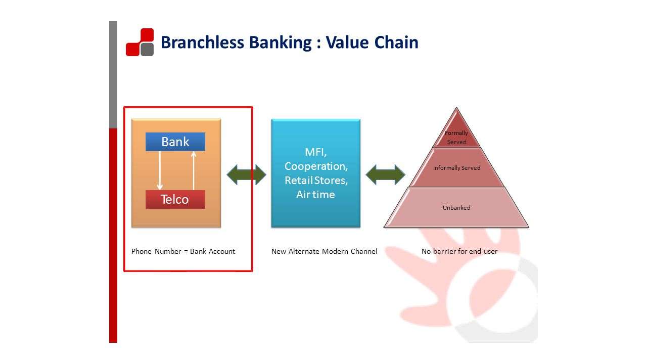Branchless Banking : Value Chain Bank Telco MFI, Cooperation,