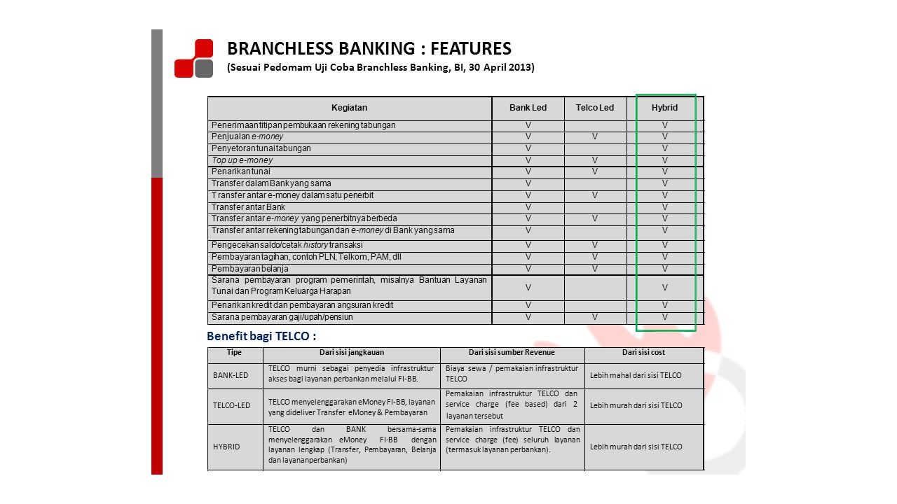 BRANCHLESS BANKING : FEATURES