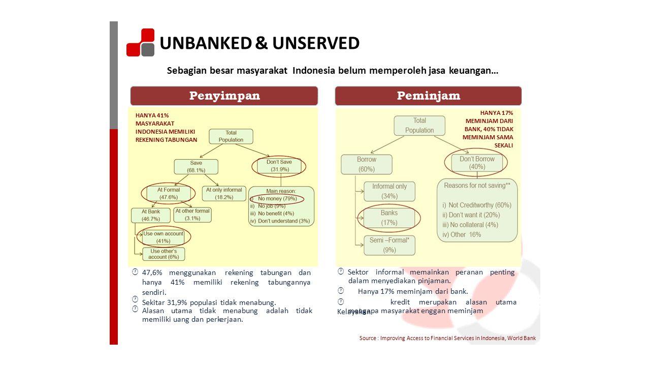 UNBANKED & UNSERVED Penyimpan Peminjam Sebagian besar masyarakat