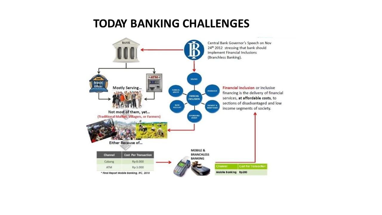 TODAY BANKING CHALLENGES