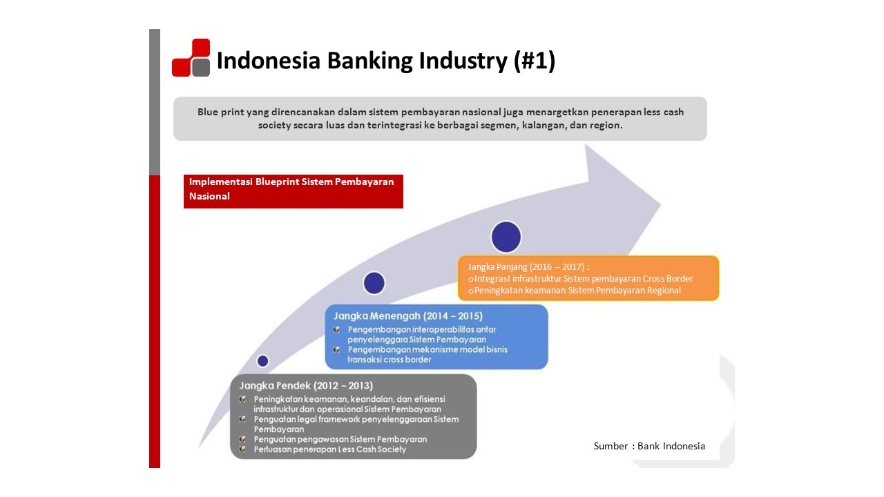 Indonesia Banking Industry (#1)