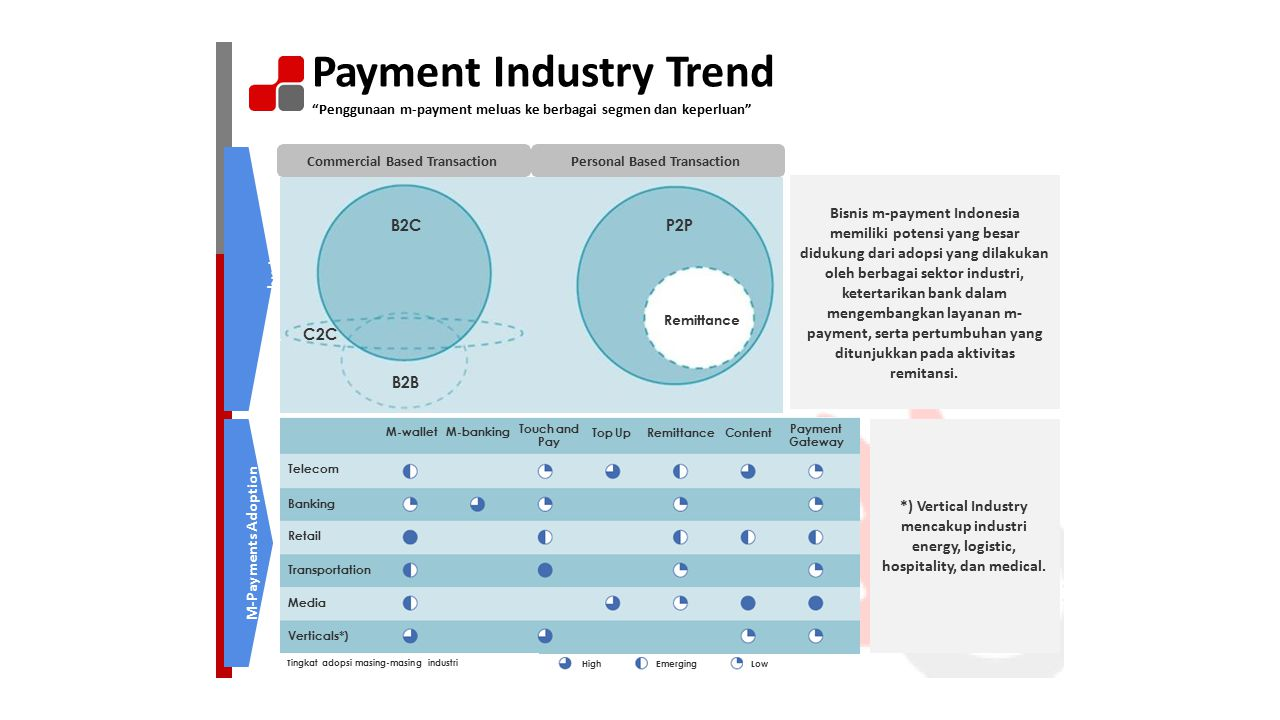 Payment Industry Trend