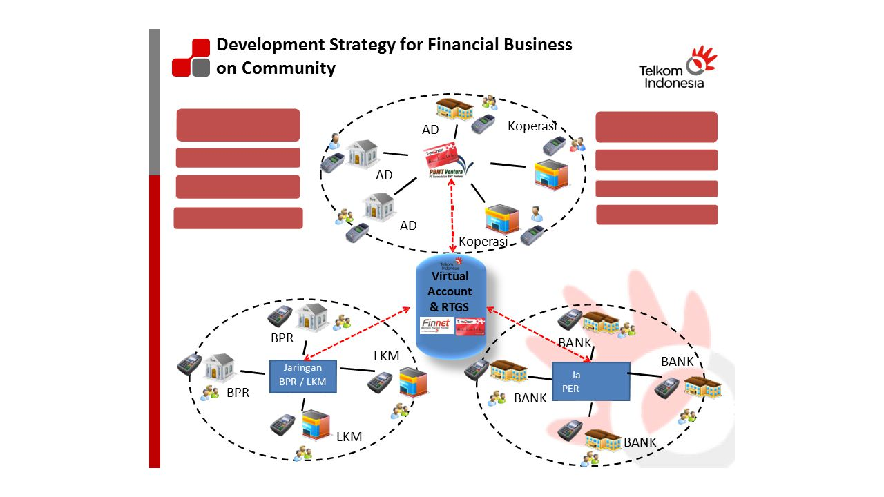 Development Strategy for Financial Business on Community