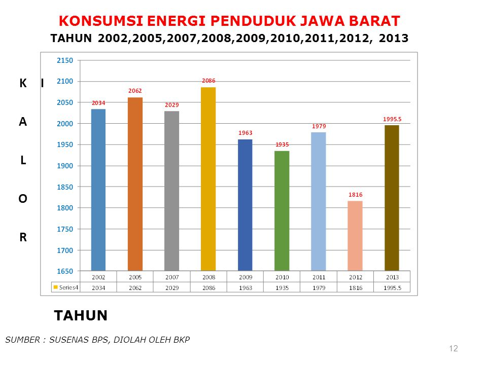 KONSUMSI ENERGI PENDUDUK JAWA BARAT