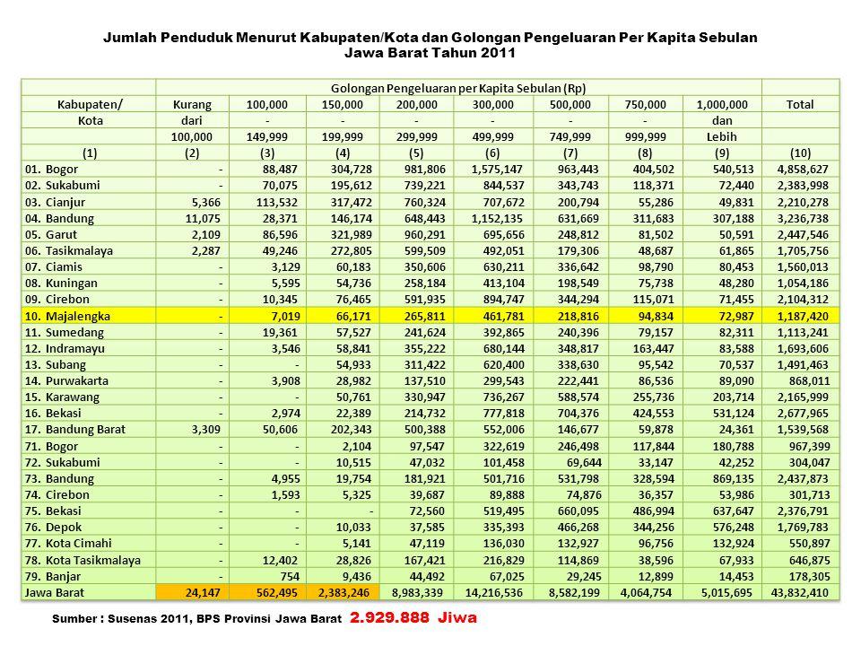 Golongan Pengeluaran per Kapita Sebulan (Rp)