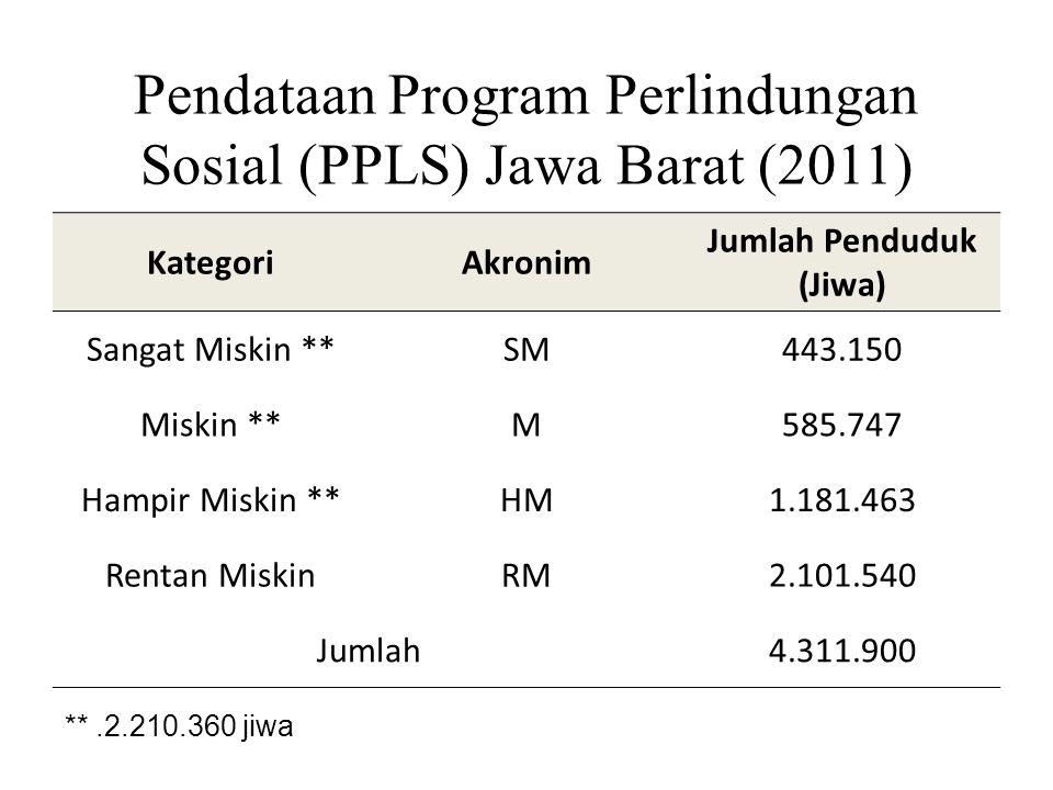Pendataan Program Perlindungan Sosial (PPLS) Jawa Barat (2011)