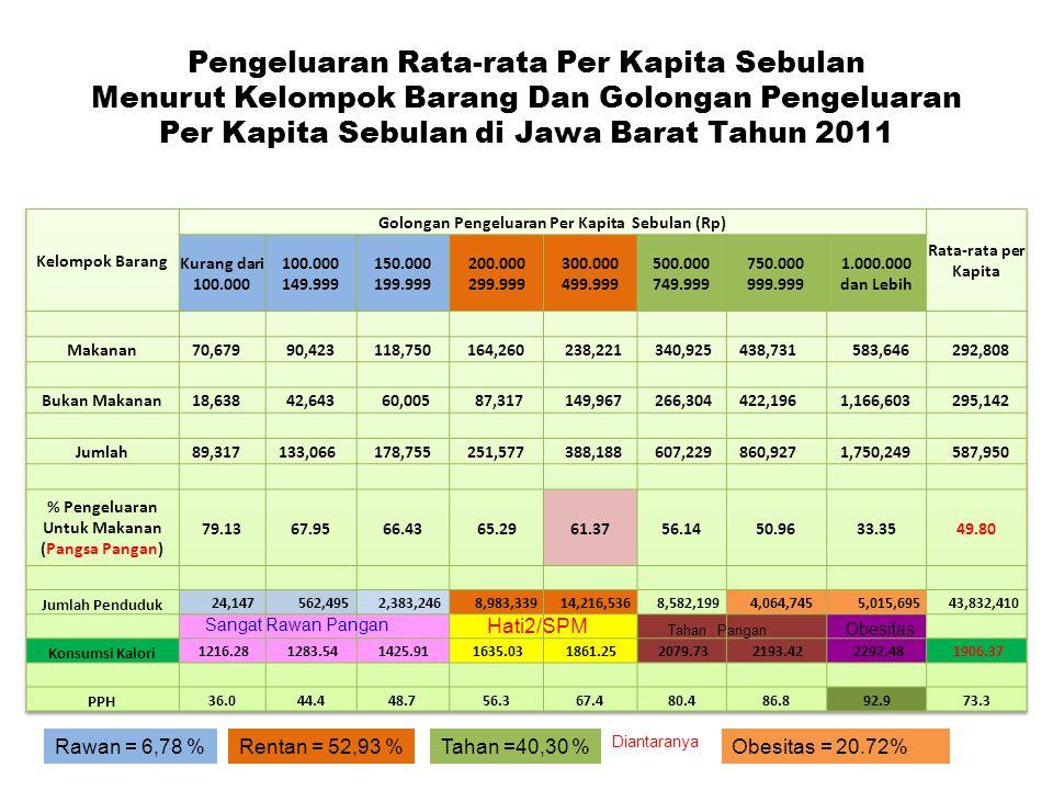 Pengeluaran Rata-rata Per Kapita Sebulan Menurut Kelompok Barang Dan Golongan Pengeluaran Per Kapita Sebulan di Jawa Barat Tahun 2011