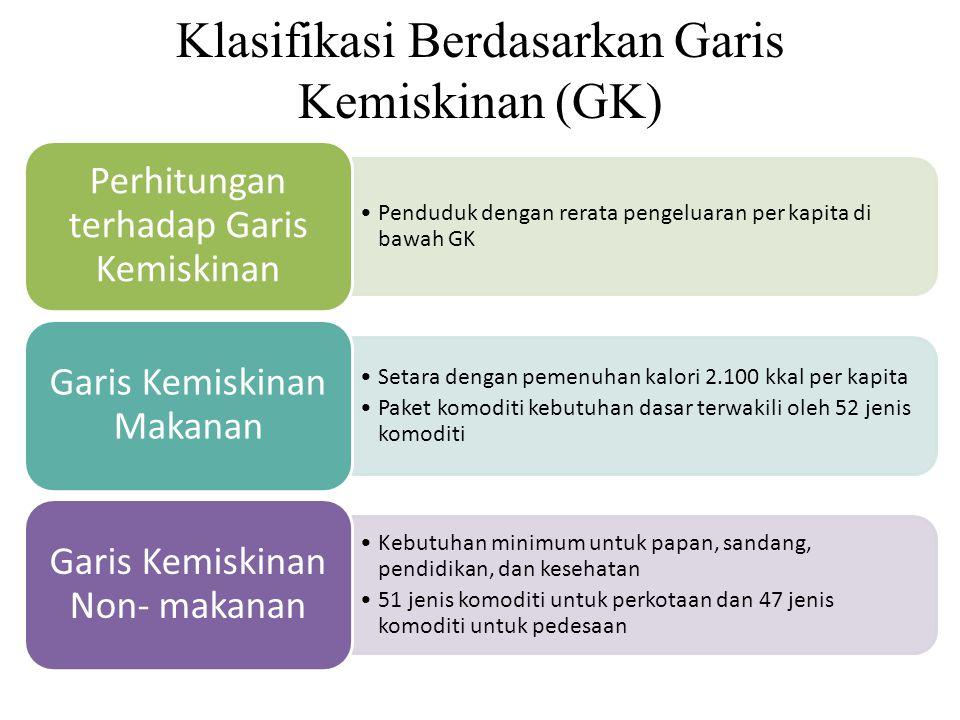 Klasifikasi Berdasarkan Garis Kemiskinan (GK)