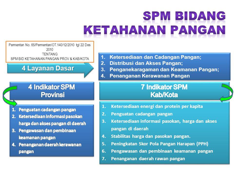 SPM BIDANG KETAHANAN PANGAN 4 Layanan Dasar 4 Indikator SPM Provinsi