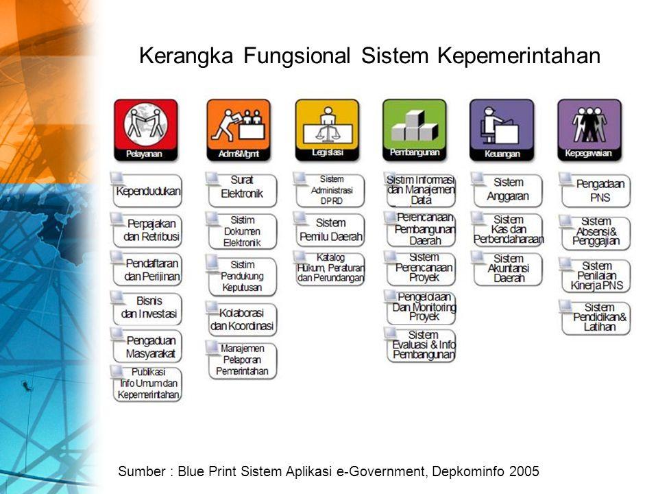 Kerangka Fungsional Sistem Kepemerintahan