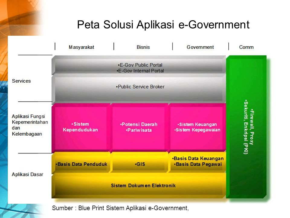 Peta Solusi Aplikasi e-Government