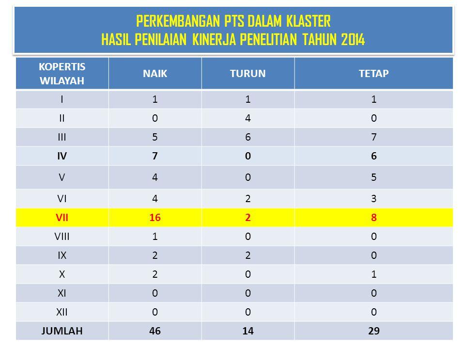 PERKEMBANGAN PTS DALAM KLASTER HASIL PENILAIAN KINERJA PENELITIAN TAHUN 2014