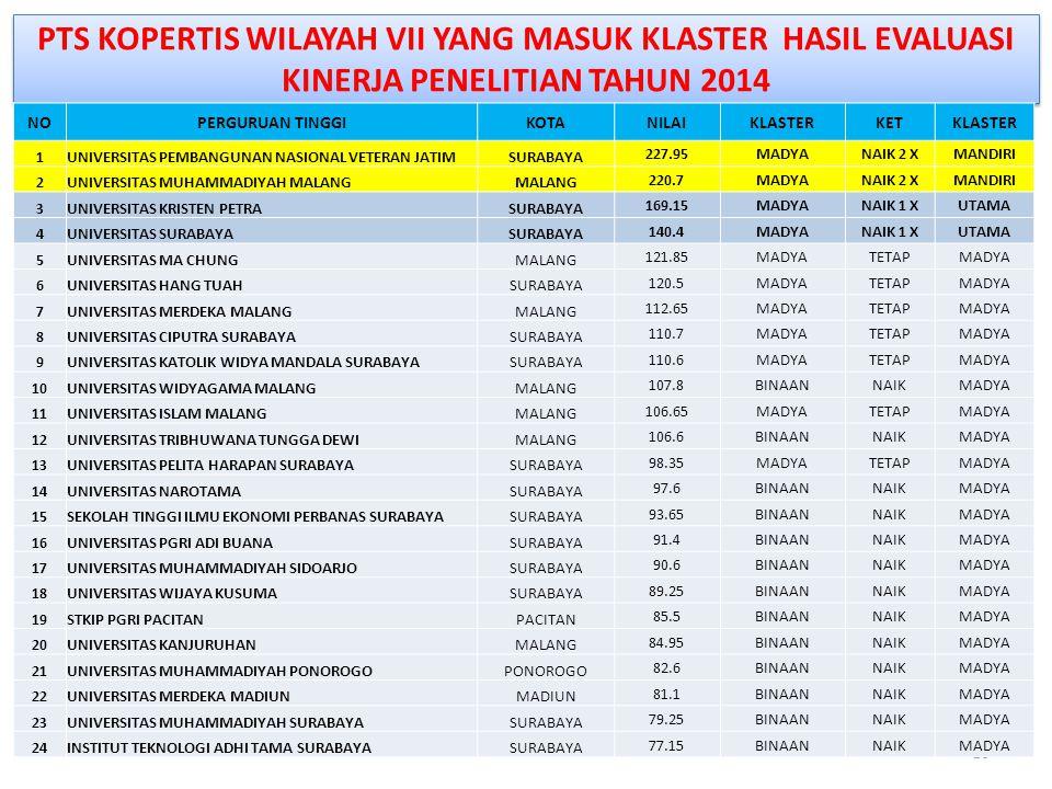 PTS KOPERTIS WILAYAH VII YANG MASUK KLASTER HASIL EVALUASI KINERJA PENELITIAN TAHUN 2014