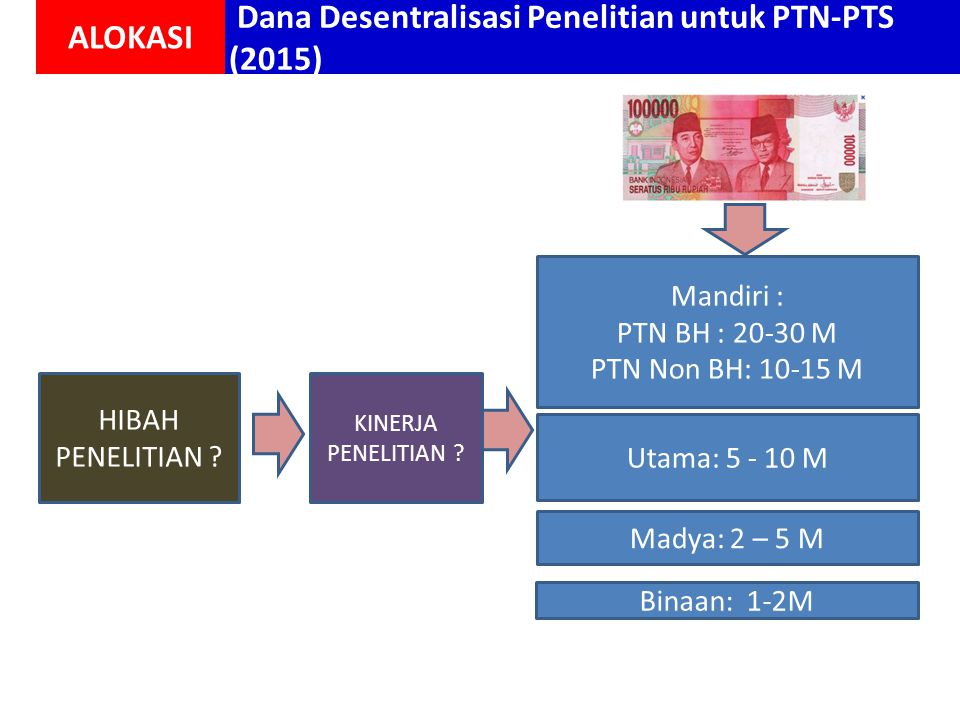 Dana Desentralisasi Penelitian untuk PTN-PTS (2015)