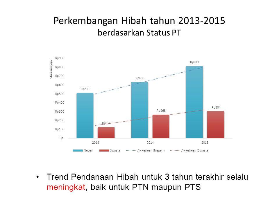 Perkembangan Hibah tahun 2013-2015 berdasarkan Status PT