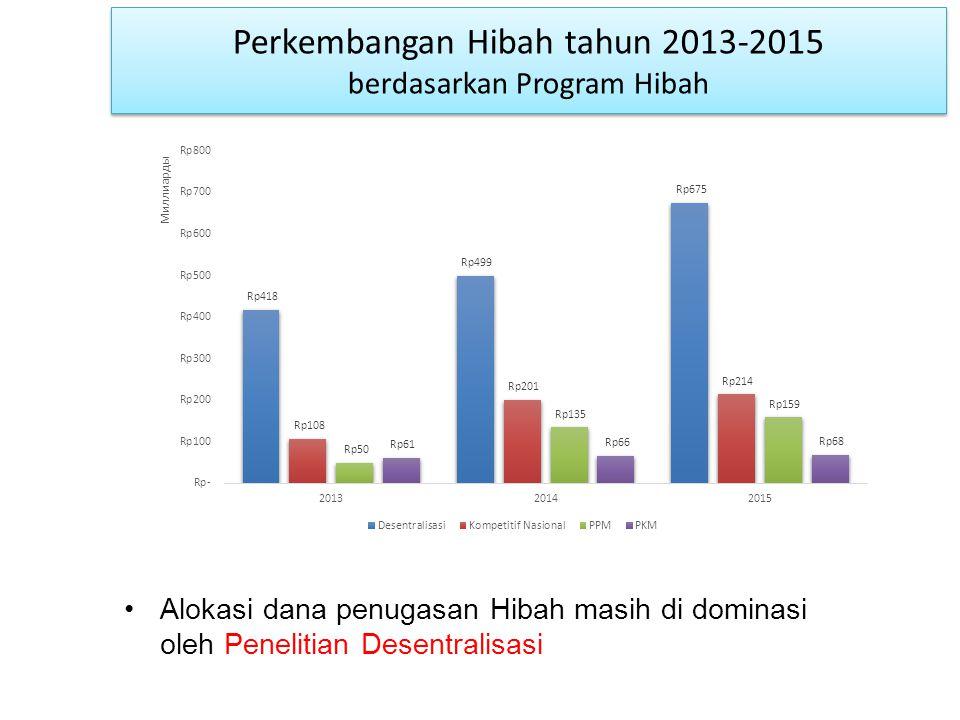 Perkembangan Hibah tahun 2013-2015 berdasarkan Program Hibah