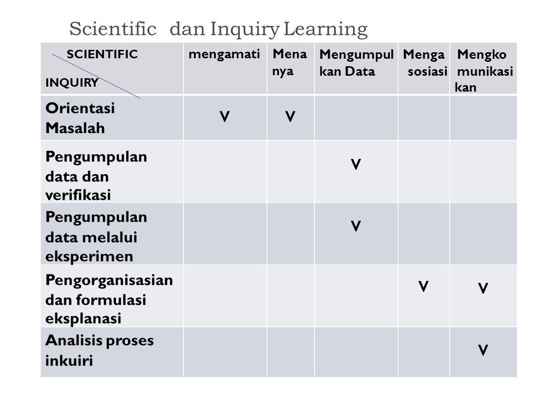 v v v v v Scientific dan Inquiry Learning Orientasi Masalah
