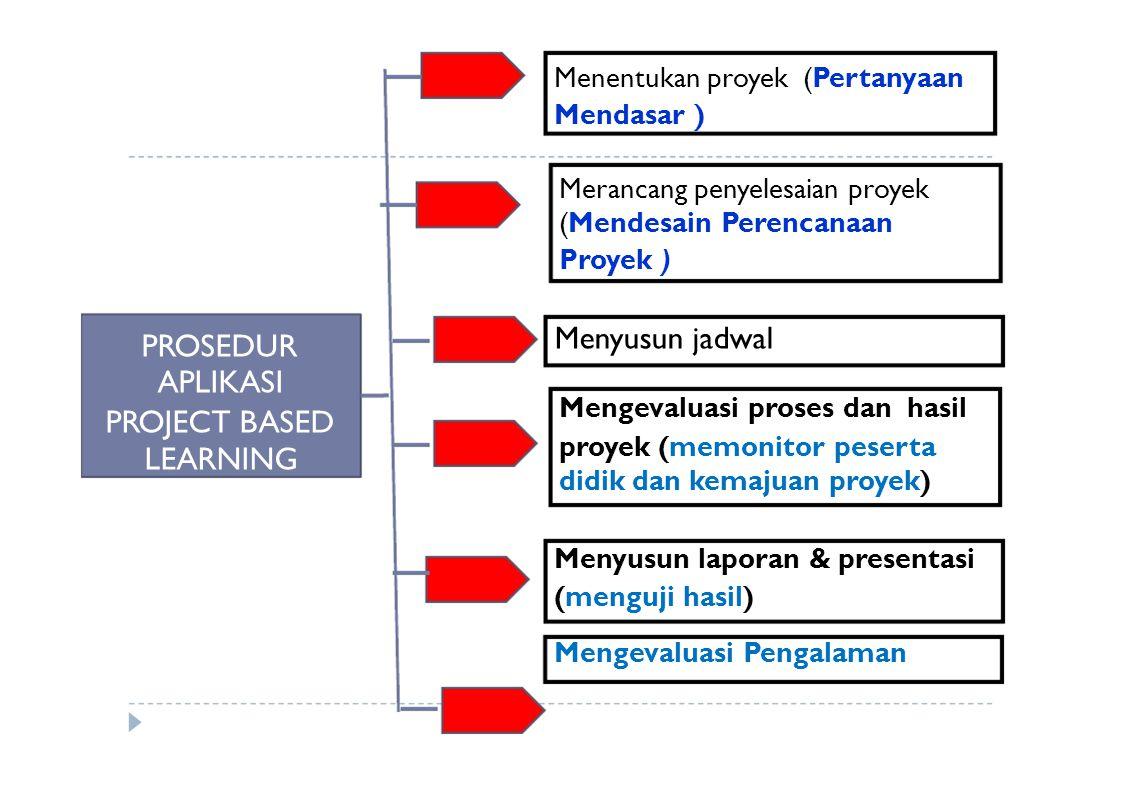 Menyusun jadwal PROJECT BASED Menentukan proyek (Pertanyaan Mendasar )