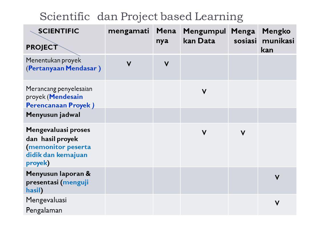 Scientific dan Project based Learning