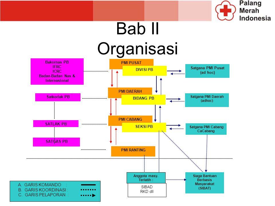 Bab II Organisasi A. GARIS KOMANDO : B. GARIS KOORDINASI :