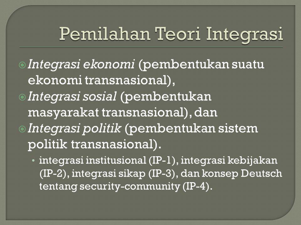 Pemilahan Teori Integrasi