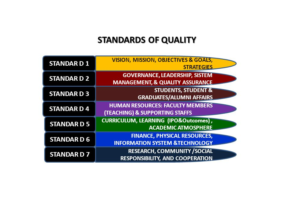 STANDARDS OF QUALITY Standar D 1 Standar D 2 Standar D 3 Standar D 4