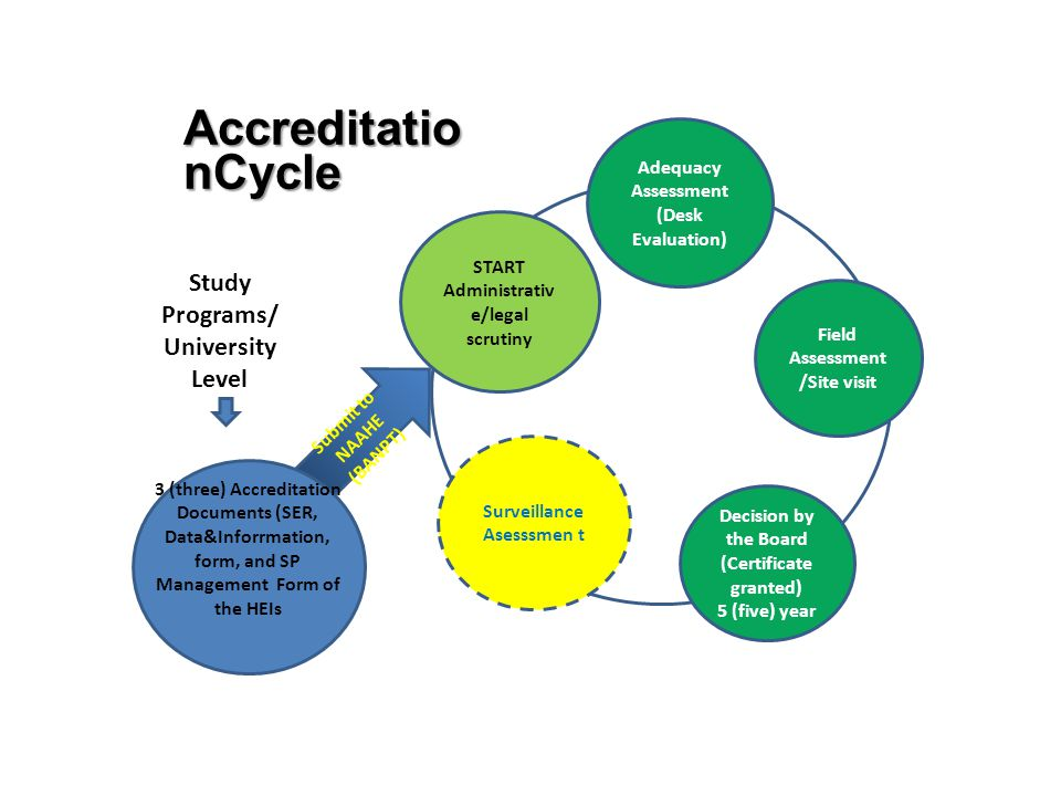 AccreditationCycle Study Programs/ University Level