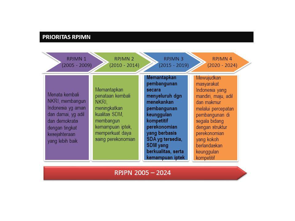 RPJPN 2005 – 2024 PRIORITAS RPJMN RPJMN 1 (2005 - 2009) RPJMN 2