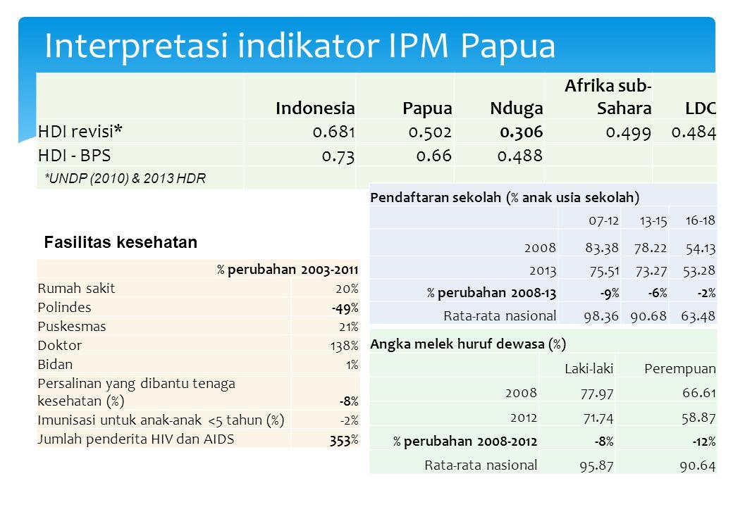 Interpretasi indikator IPM Papua