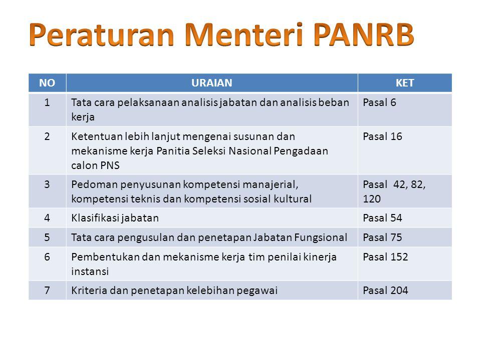 Peraturan Menteri PANRB
