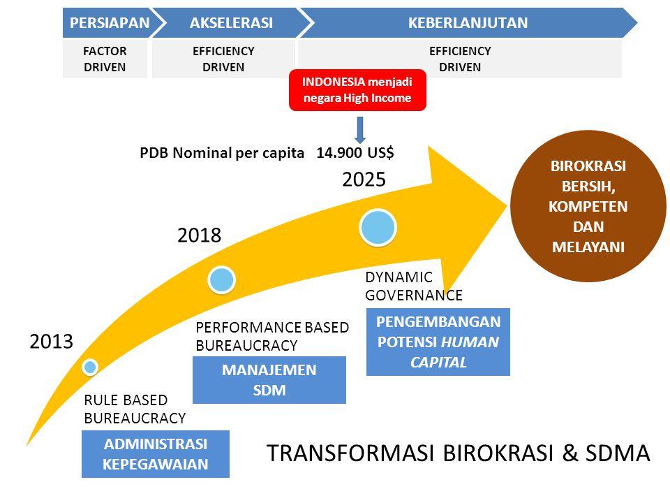 TRANSFORMASI BIROKRASI & SDMA
