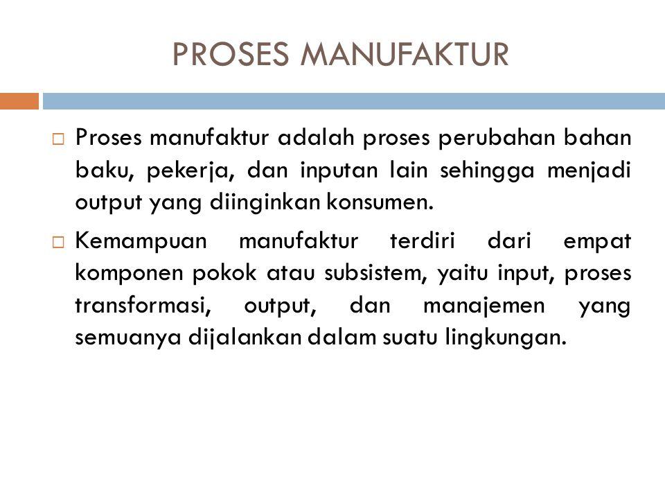 PROSES MANUFAKTUR Proses manufaktur adalah proses perubahan bahan baku, pekerja, dan inputan lain sehingga menjadi output yang diinginkan konsumen.
