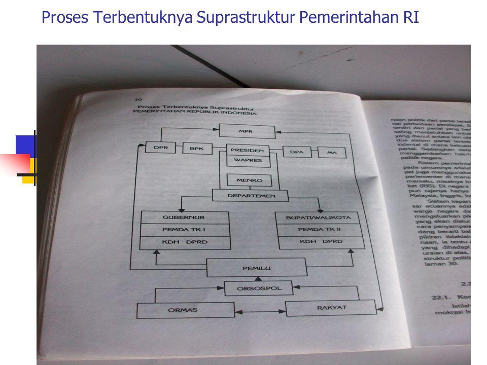 Proses Terbentuknya Suprastruktur Pemerintahan RI
