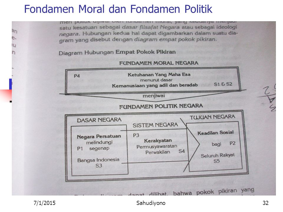 Fondamen Moral dan Fondamen Politik