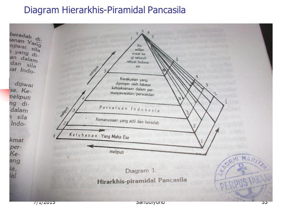 Diagram Hierarkhis-Piramidal Pancasila