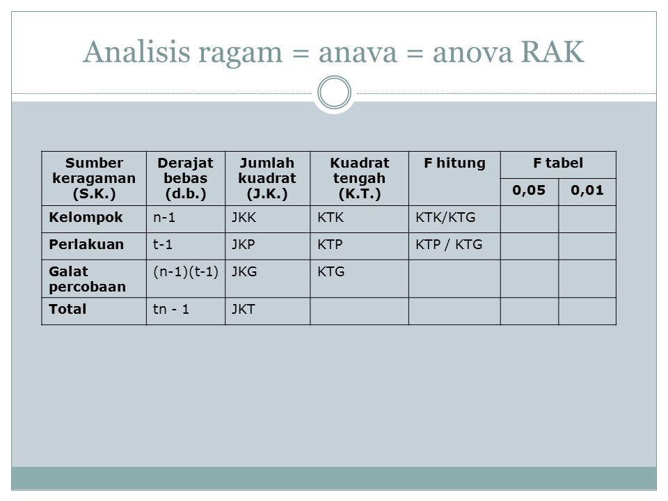 Analisis ragam = anava = anova RAK