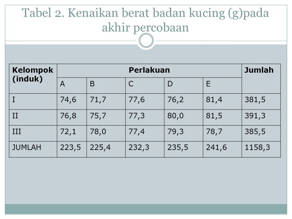 Tabel 2. Kenaikan berat badan kucing (g)pada akhir percobaan