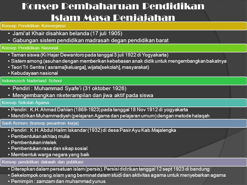 Konsep Pembaharuan Pendidikan Islam Masa Penjajahan