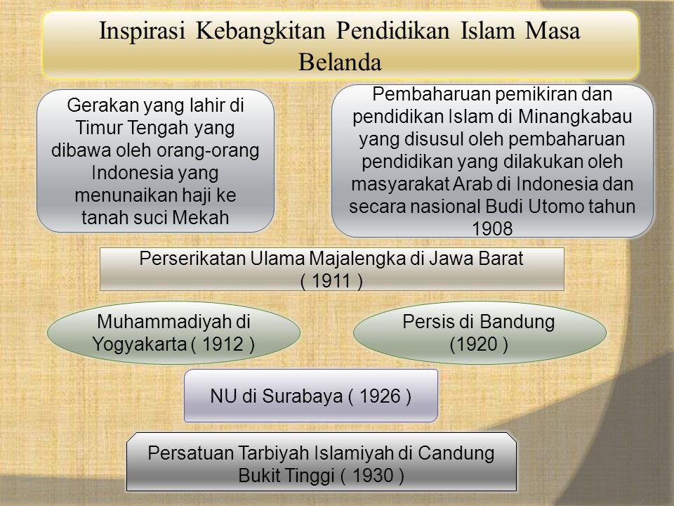 Inspirasi Kebangkitan Pendidikan Islam Masa Belanda