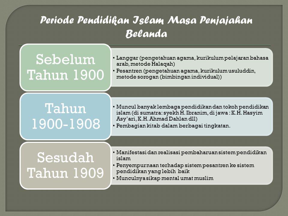Periode Pendidikan Islam Masa Penjajahan Belanda